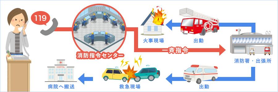 消防/救急指令システムのイメージ図