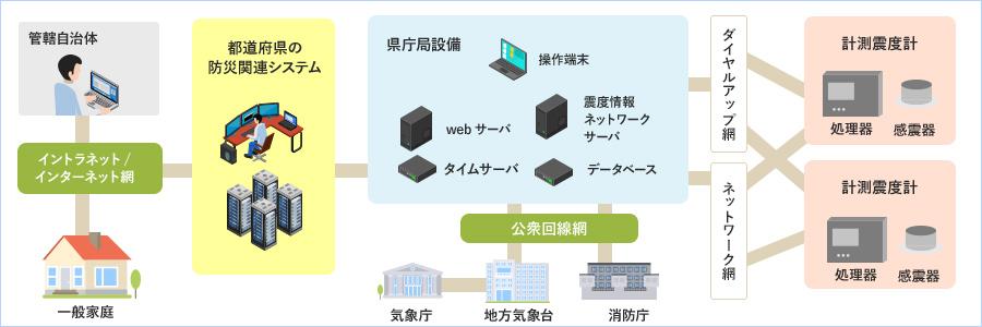 震度情報ネットワークシステムの図