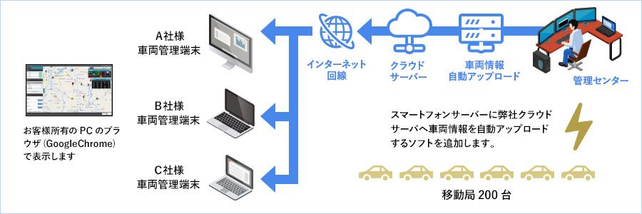 IP無線動態管理/運行管理システムのイメージ図