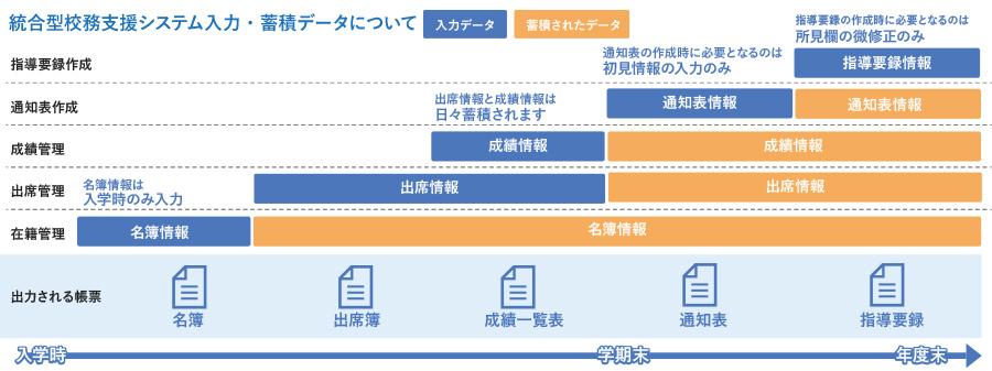 統合型公務支援システム入力・蓄積データについて